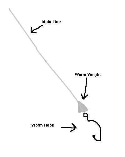 Texas rig rigs tips and techniques fishing master for Texas rig fishing